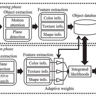 Strange Block Diagram Manipulation Auto Electrical Wiring Diagram Wiring Cloud Biosomenaidewilluminateatxorg