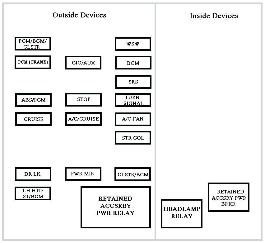 Cm 7521 Chevy Impala Fuse Box Diagram Schematic Wiring