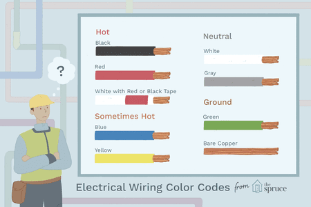 Excellent Electrical Wiring Color Coding System Wiring Cloud Vieworaidewilluminateatxorg
