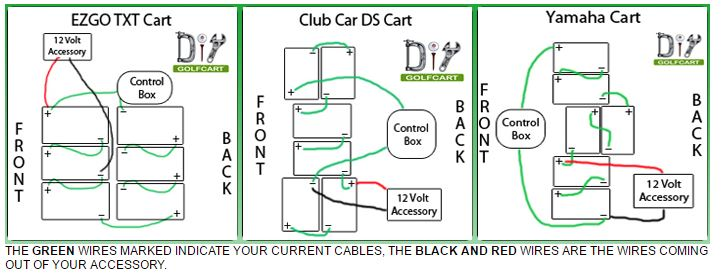 Fabulous How To Wire Accessories On Your Golf Cart Accessories Locating 12 Wiring Cloud Vieworaidewilluminateatxorg