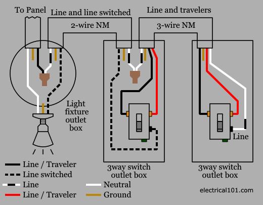 Fabulous 3 Way Switch Wiring Electrical 101 Wiring Cloud Lukepaidewilluminateatxorg