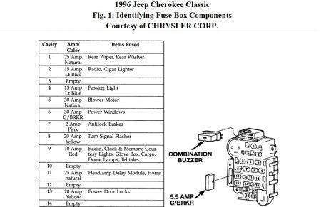 Astonishing 99 Jeep Cherokee Fuse Box Diagram Basic Electronics Wiring Diagram Wiring Cloud Uslyletkolfr09Org