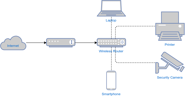 wireless router network diagram  2010 toyota prius wiring