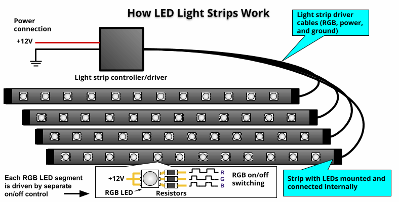 Incredible How To Install Led Light Strips In A Car Wiring Cloud Waroletkolfr09Org