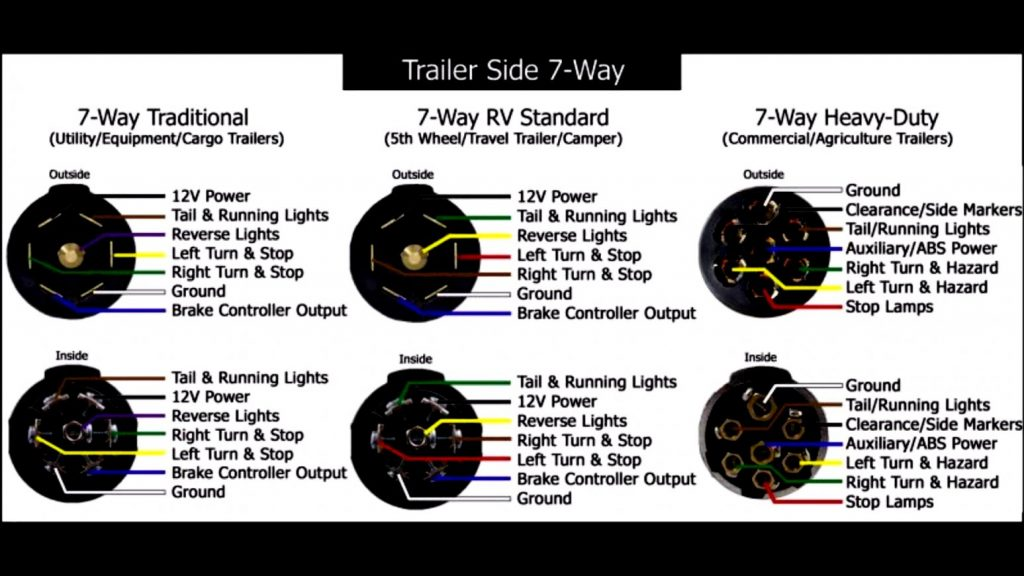 Semi Trailer Plug Wiring Diagram 7 Way