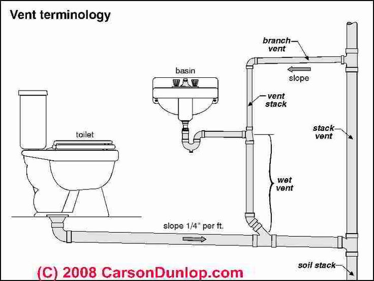 Ts 8691 Bathroom Sink Plumbing Diagram Plumbing Know How Pinterest Free Diagram