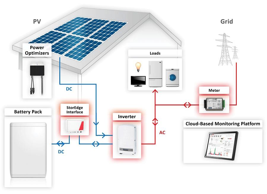 Terrific Home Solar Wiring Diagram Basic Electronics Wiring Diagram Wiring Cloud Vieworaidewilluminateatxorg