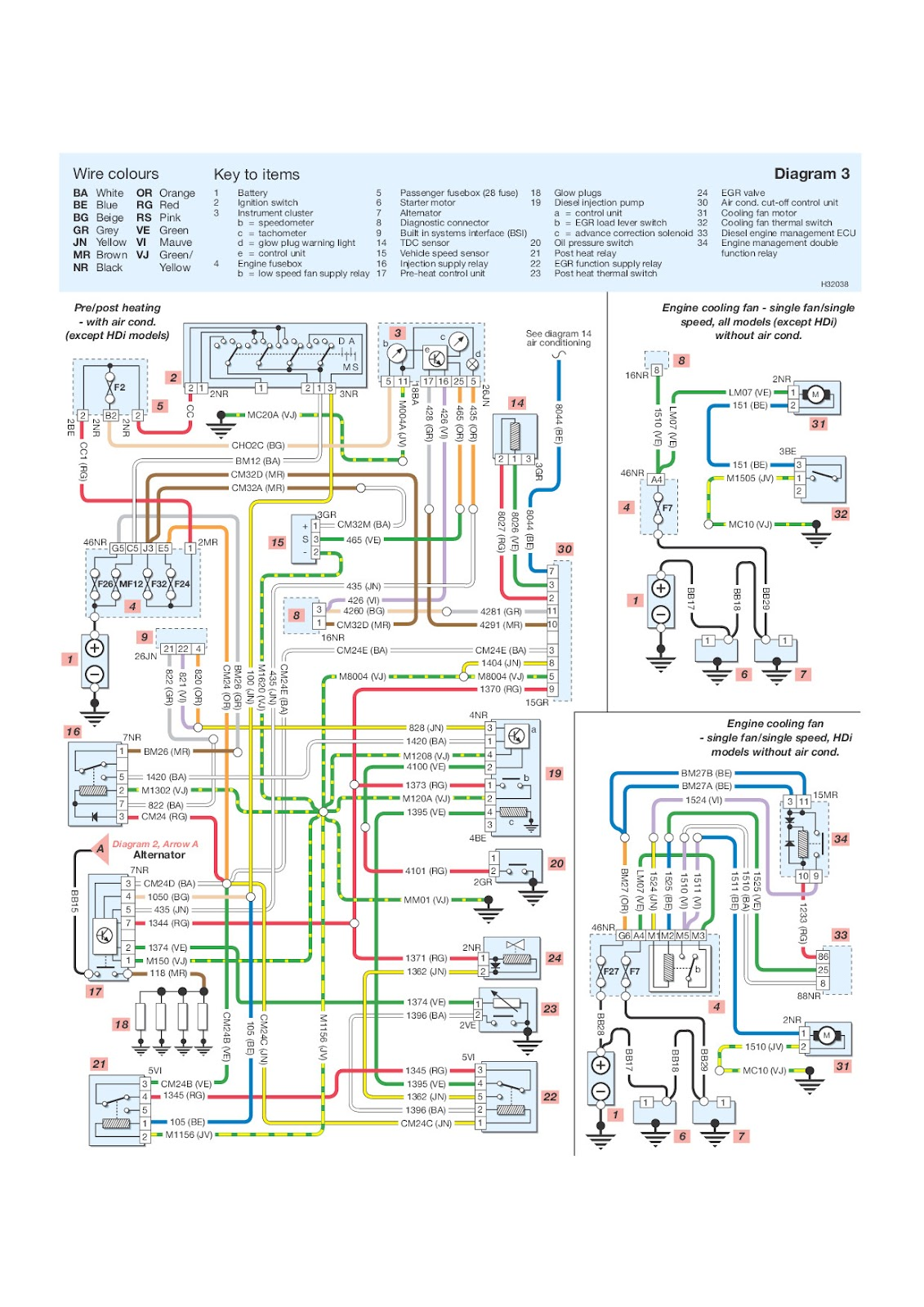 Prime Peugeot Wiring Diagram Colour Codes Wiring Library Wiring Cloud Ostrrenstrafr09Org