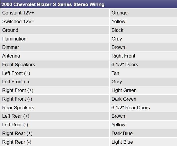 Pleasing Chevrolet Blazer Questions Dash Speaker Wires Cargurus Wiring Cloud Licukshollocom