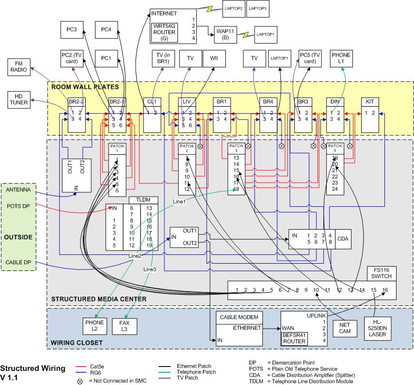 Superb Home Structured Wiring Diagram Basic Electronics Wiring Diagram Wiring Cloud Grayisramohammedshrineorg