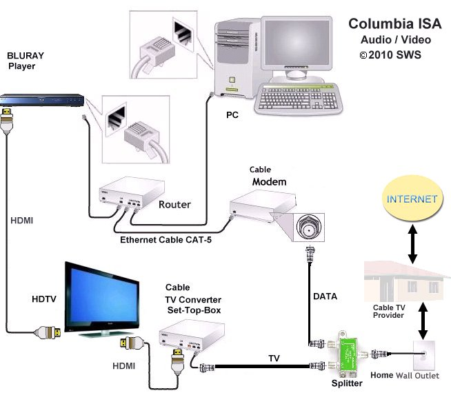 Td 7011 Cable Wiring Diagram Comcast Caroldoey Wiring Diagram