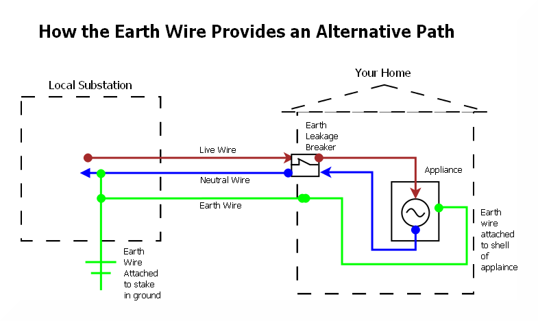 Phenomenal Protection Of Off Grid Solar Pv Systems Off Grid Diy Wiring Cloud Picalendutblikvittorg