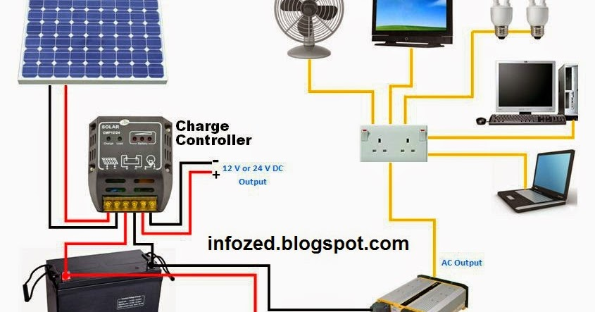 [SCHEMATICS_4LK]  OK_5526] Wiring Diagram For A Solar Panel With Batteries Download Diagram | Wiring Diagram Of Solar Panels Ups Battery Load Fan |  | Benol Garna Mohammedshrine Librar Wiring 101