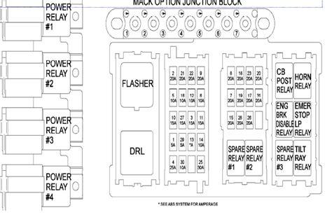 02 mack granite fuse box   site wiring diagrams tackle  lasiaechevorrei