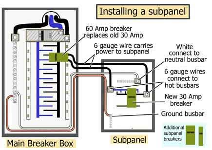Groovy Another Good Pictorial Explanation Of Sub Panel Installation Shop Wiring Cloud Xortanetembamohammedshrineorg