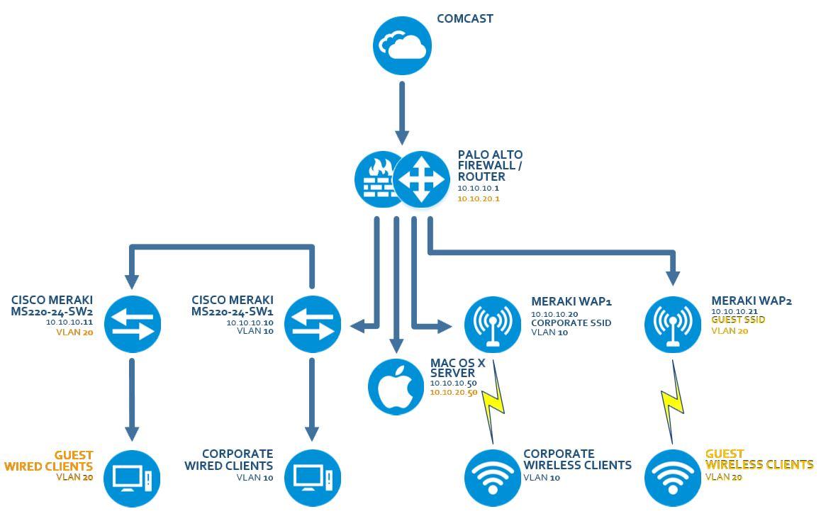 Sensational Comcast Network Diagram Blog Diagram Schema Wiring Cloud Mousmenurrecoveryedborg
