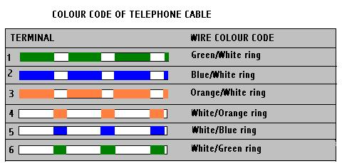 Stupendous Telephone Connection Wiring Diagram Wiring Diagram Database Wiring Cloud Onicaxeromohammedshrineorg