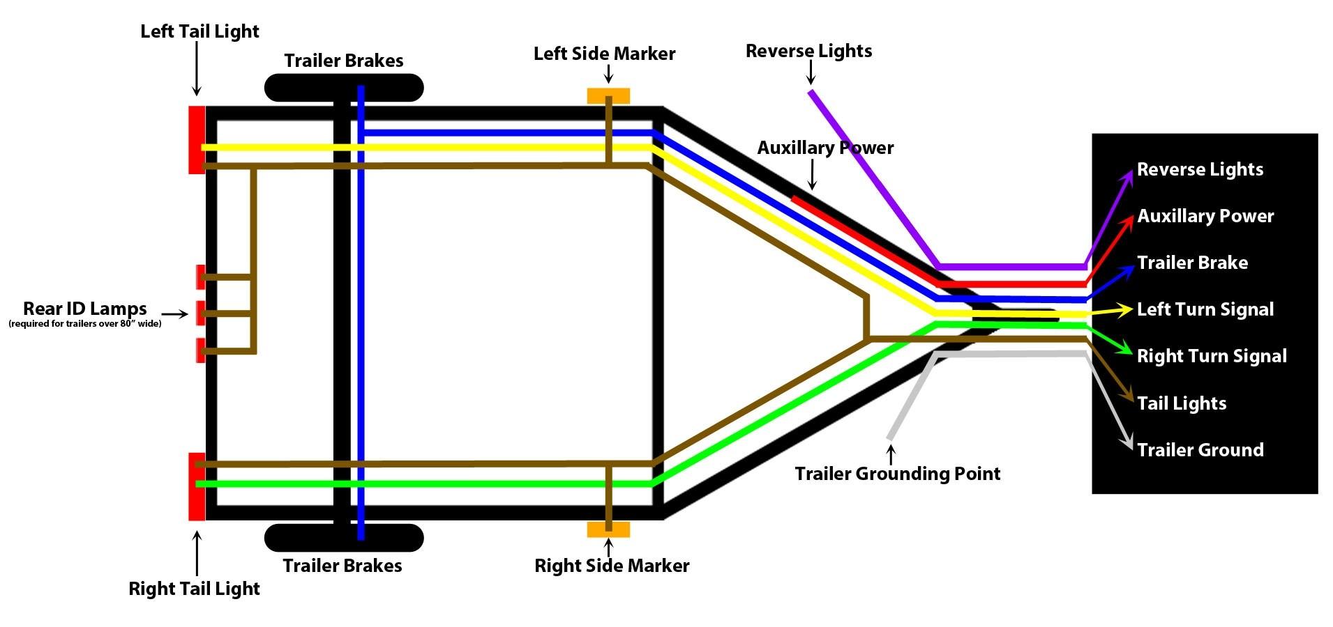 Eg 7890 Trailer Plug Wiring Diagram Australia 7 Pin Free Diagram