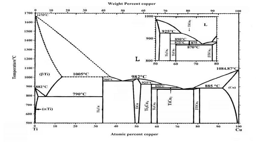 Enjoyable Ti Cu Phase Diagram Auto Electrical Wiring Diagram Wiring Cloud Gufailluminateatxorg