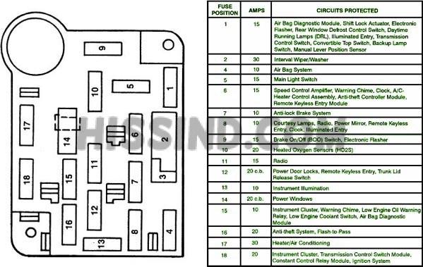 1995 mustang gt fuse box layout - wiring diagrams last-metal -  last-metal.alcuoredeldiabete.it  al cuore del diabete
