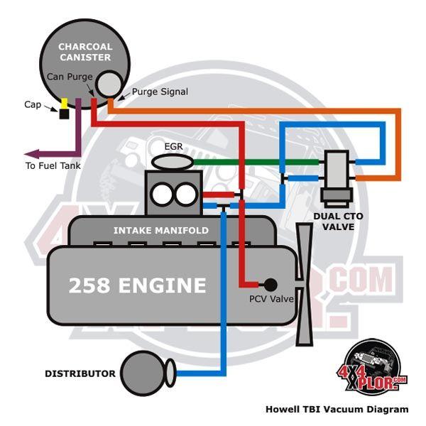 Vc 2061 Jeep Cj7 258 Vacuum Diagram