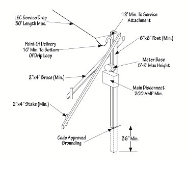 200 Amp Overhead Wiring Diagram Flame