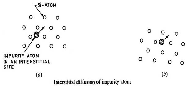 Incredible Diffusion Of Impurities For Ic Fabrication Electronic Circuits And Wiring Cloud Itislusmarecoveryedborg