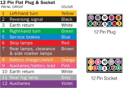 ex_7535] diagram caravan plug wiring diagram ford territory 12 pin trailer  plug schematic wiring  cana oupli mohammedshrine librar wiring 101
