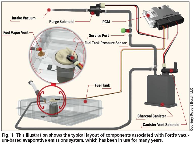 Tremendous Fords Evap System Operation Testing Motor Wiring Cloud Icalpermsplehendilmohammedshrineorg