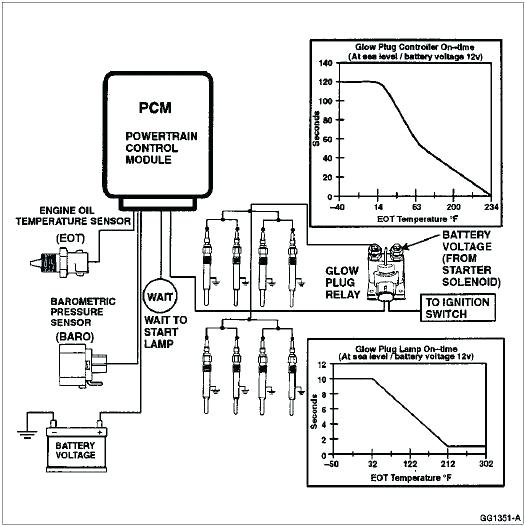 Glow Plug Relay Wiring Diagram Wiring Diagrams