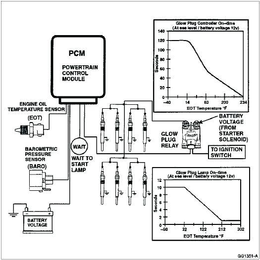 Glow Plug Relay Wiring Diagram Wiring Diagrams
