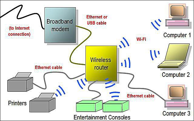 Miraculous Network Diagram Layouts Home Network Diagrams Wiring Cloud Hemtegremohammedshrineorg