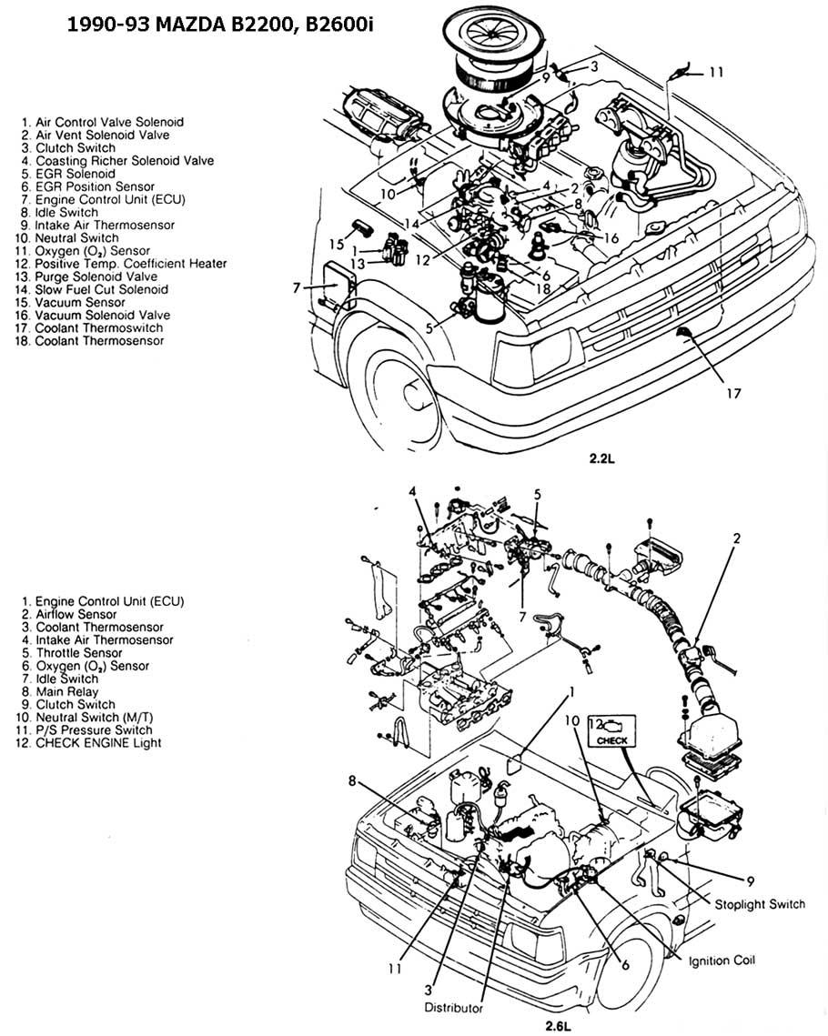 Mazda B2200 Engine Diagram 2002 Saturn Vue Fuse Box Diagram Jaguar Hazzard Waystar Fr