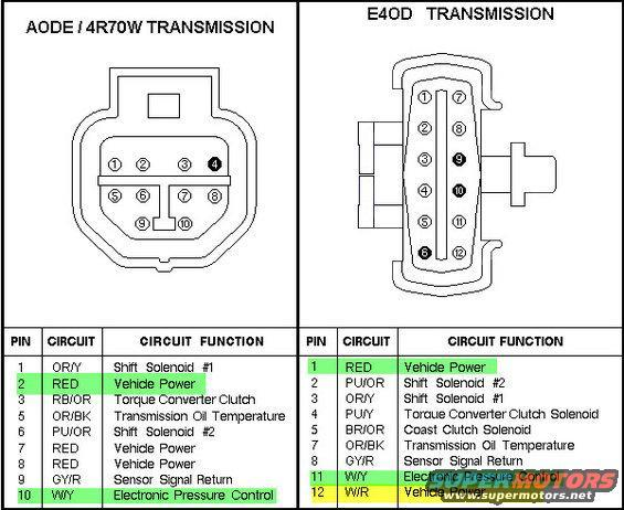 e4od transmission wiring diagram - 5 7l chevy electronic ignition wiring  diagram list data schematic  santuariomadredelbuonconsiglio.it