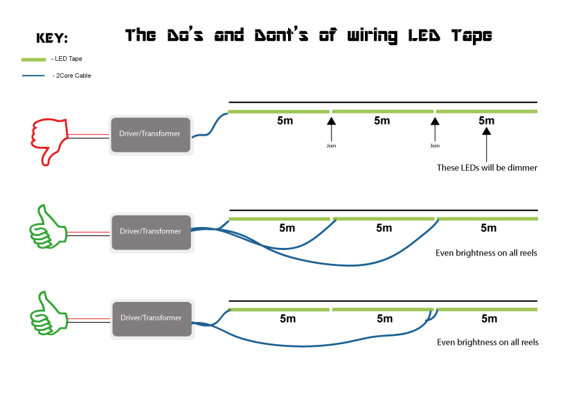 How To Install Led Downlights In Ceiling