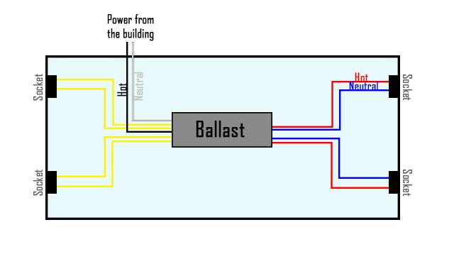 Pleasant How To Bypass A Ballast 1000Bulbs Com Wiring Cloud Vieworaidewilluminateatxorg