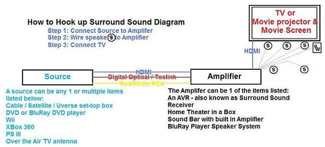 hdmi surround sound wiring diagram zt 4089  wiring diagram for surround sound system how to connect a  wiring diagram for surround sound