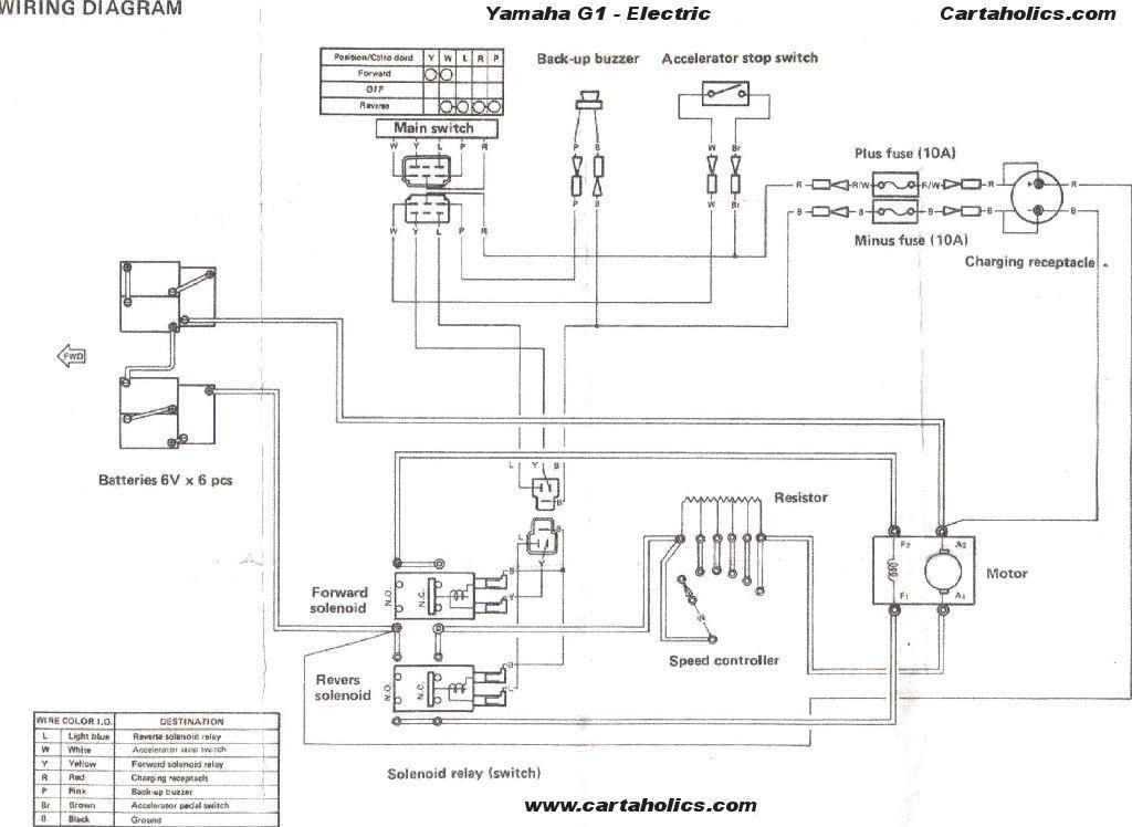 Enjoyable Yamaha Golf Cart Wiring Wiring Diagram Data Wiring Cloud Hemtegremohammedshrineorg
