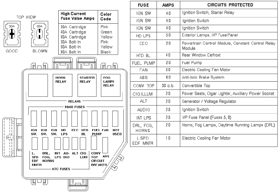 Sx 9469 1999 Mountaineer Auxiliary Fuse Box Diagram Wiring Diagram