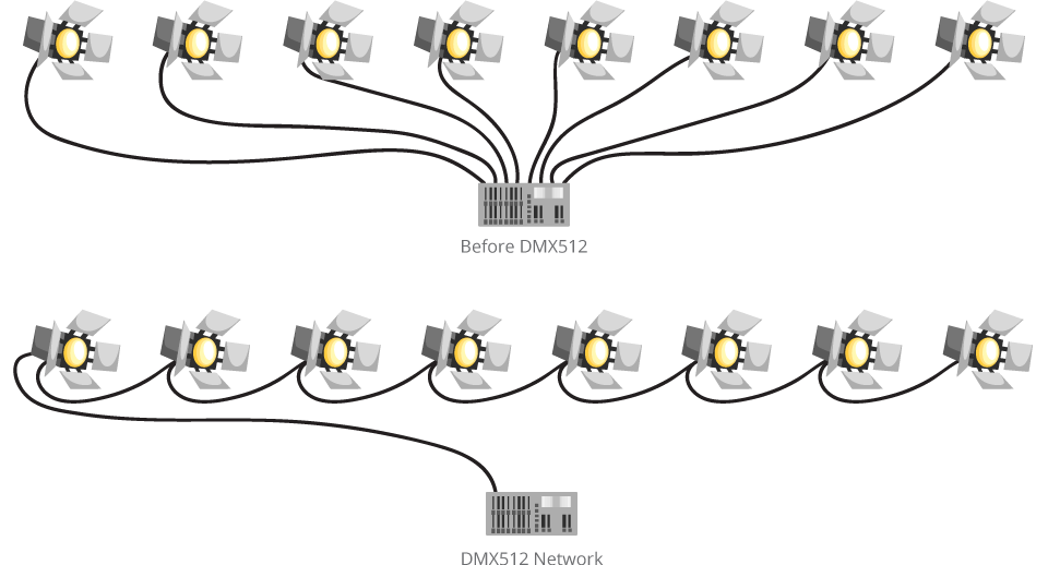 Surprising What You Need To Know When Working With Dmx Bh Explora Wiring Cloud Filiciilluminateatxorg