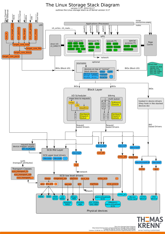 Groovy Block Diagram Linux Wiring Diagram Data Schema Wiring Cloud Mousmenurrecoveryedborg