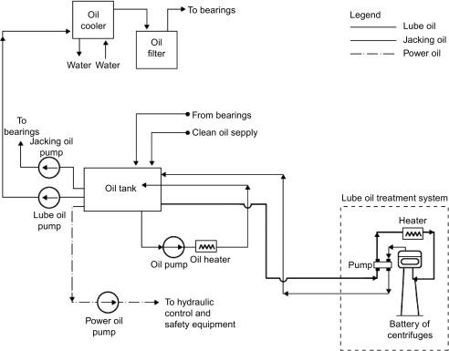 CN_1248] Lubrication Schematic Schematic WiringAtolo Kargi Leona Ricis Ilari Vira Mohammedshrine Librar Wiring 101