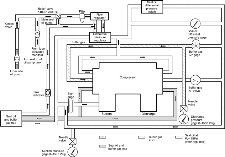 NY_9598] Oil And Gas Pressor Diagram Free Download Wiring Diagram Schematic  Free DiagramIosto Phan Pelap Mohammedshrine Librar Wiring 101