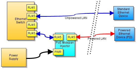 Brilliant Power Over Ethernet For Arduino Freetronics Wiring Cloud Vieworaidewilluminateatxorg