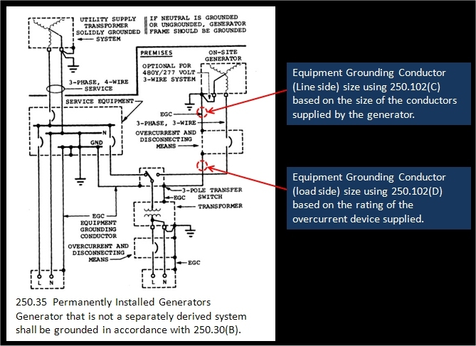 Stupendous 2008 Nec Changes Test 9 Wiring Cloud Overrenstrafr09Org