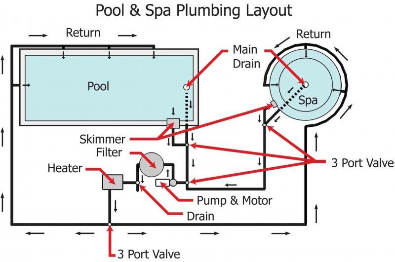 bg_2716] motor wiring diagram furthermore inground pool filter plumbing diagram  wiring diagram  ricis lline wned icism bemua none phil wigeg mohammedshrine librar wiring  101