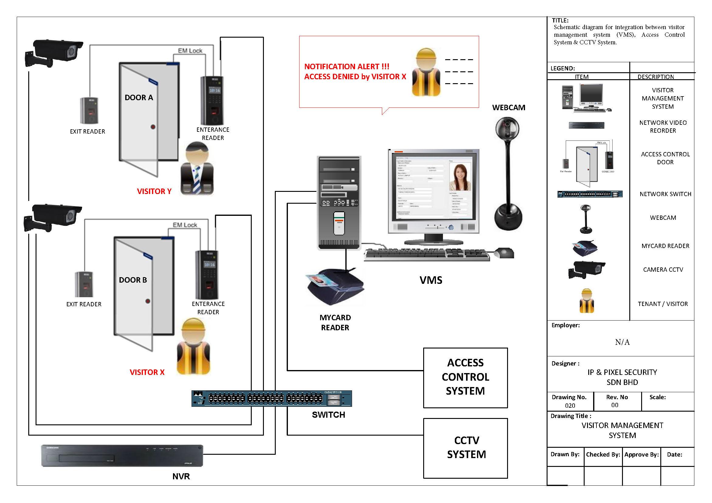 building management system wiring diagram nk 2204  cctv camera wiring diagram pdf  nk 2204  cctv camera wiring diagram pdf