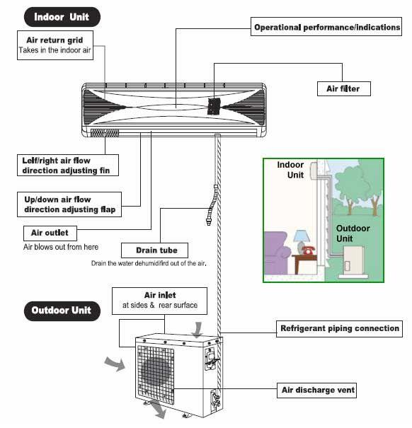 XB_0813] Split Air Conditioner Wiring Diagram Split Free Engine Image For  Free DiagramMous Unbe Istic Numdin Mohammedshrine Librar Wiring 101