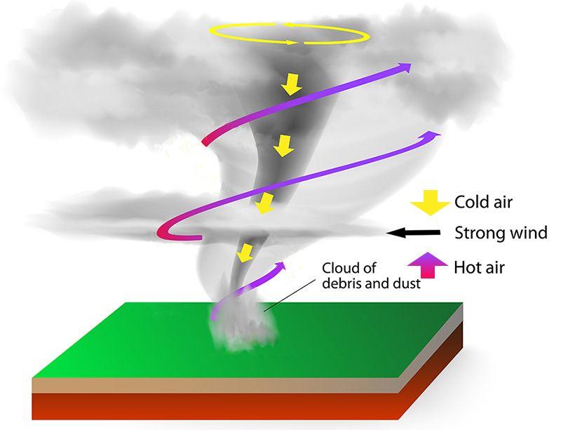 Outstanding Tornado Diagram Shows Swirling Hot Air Rising Around The Tornado Wiring Cloud Orsalboapumohammedshrineorg