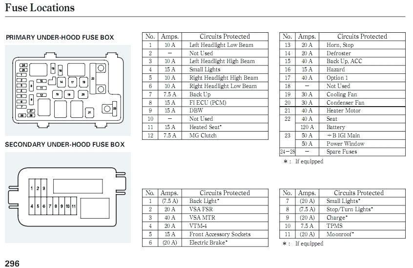 2014 jeep fuse box ve 5701  likewise mazda 3 radio wiring diagram on jeep patriot 2014 jeep wrangler fuse box location radio wiring diagram on jeep patriot